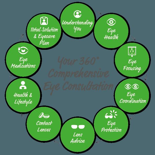 comprehensive eye Consultation